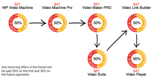 WP VIdeo Machine Review - FUNNEL