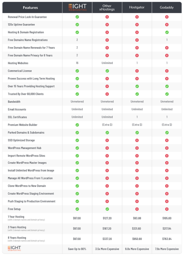 Eight Webhosting Review - Others VS Eight Webhosting