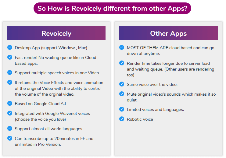 Revoicely Review - Comparision