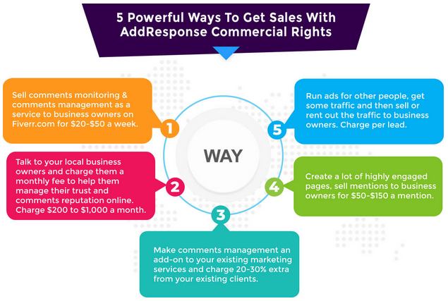 AddResponse Review - 5 way to sell