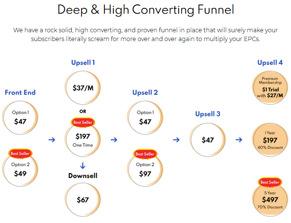 MaxFunnels 2.0 Review - Funnel