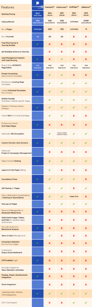 MaxFunnels 2.0 Review - compare-table