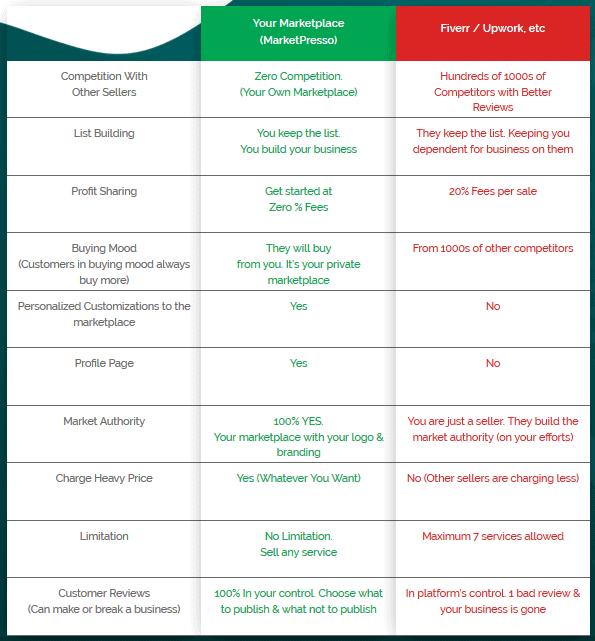 MarketPresso 2.0 Review - Vs Competition