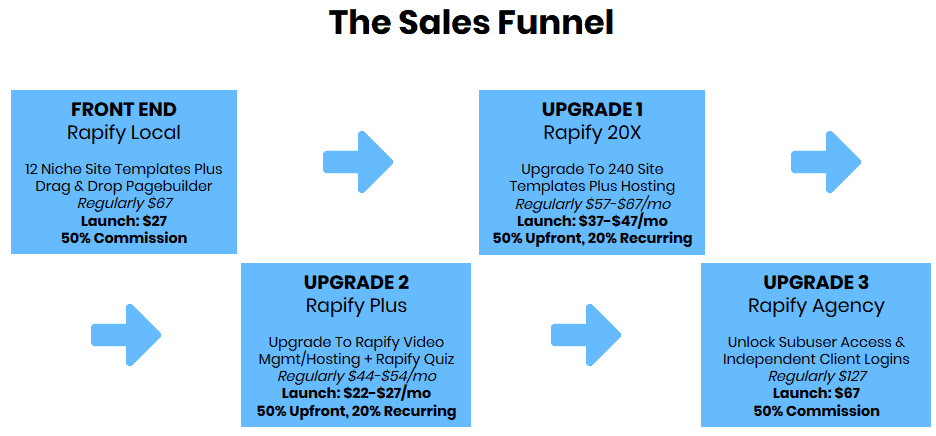 Rapify Local Review - Funnel