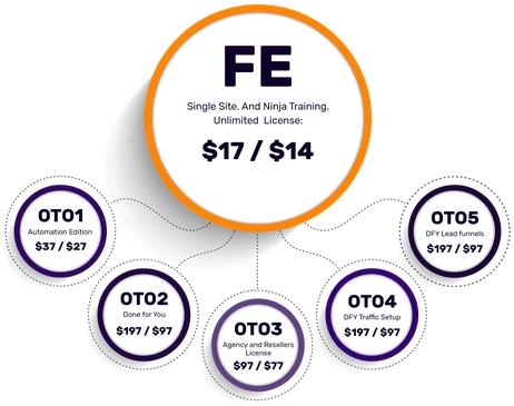 TrafficSmash Review - Funnel - FE & OTOs