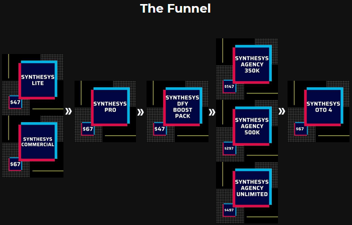 Synthesys Review - Funnel