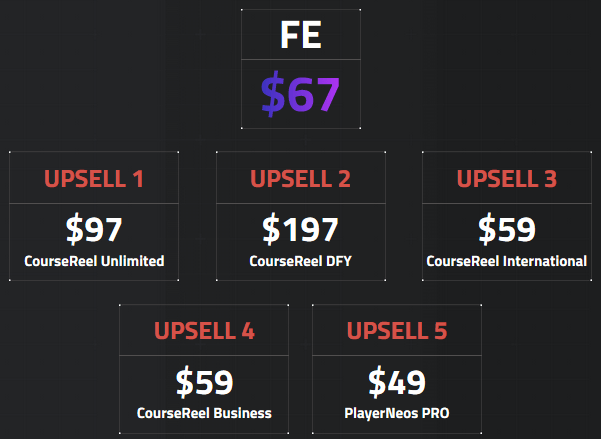 CourseReel Review - Funnel - FE & OTO's